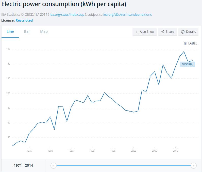 Analysis of nigerias national electricity demand forecast ...